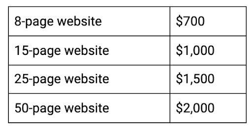 outsource web design prices
