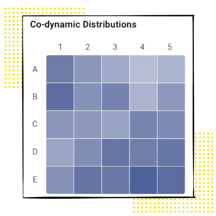 lead scoring with co-dynamic distributions