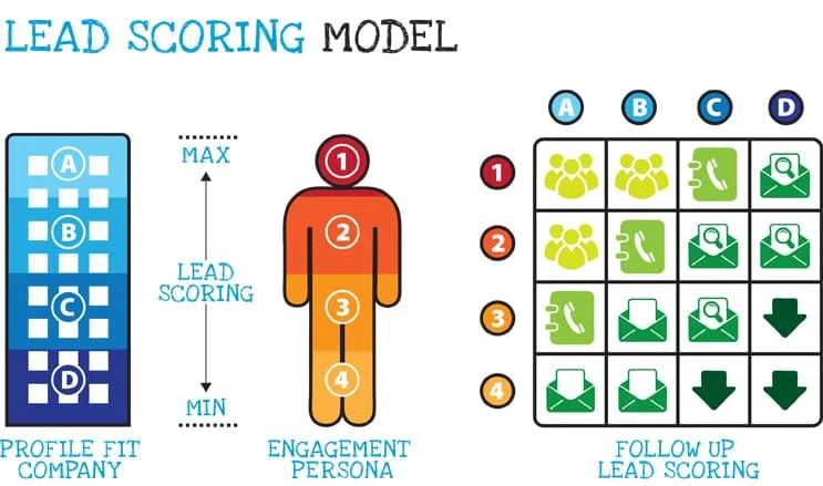 4 Lead Scoring Secrets Every Startup Needs to Know