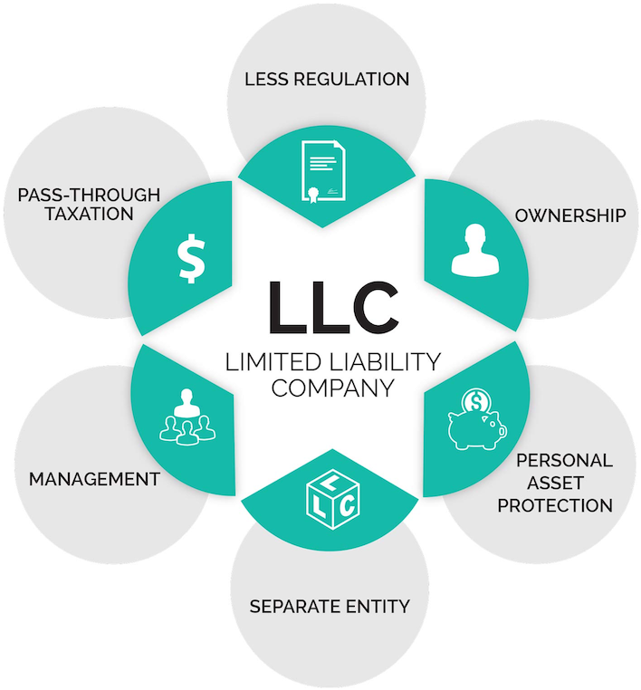 LLC vs C Corp: Everything You Need to Know