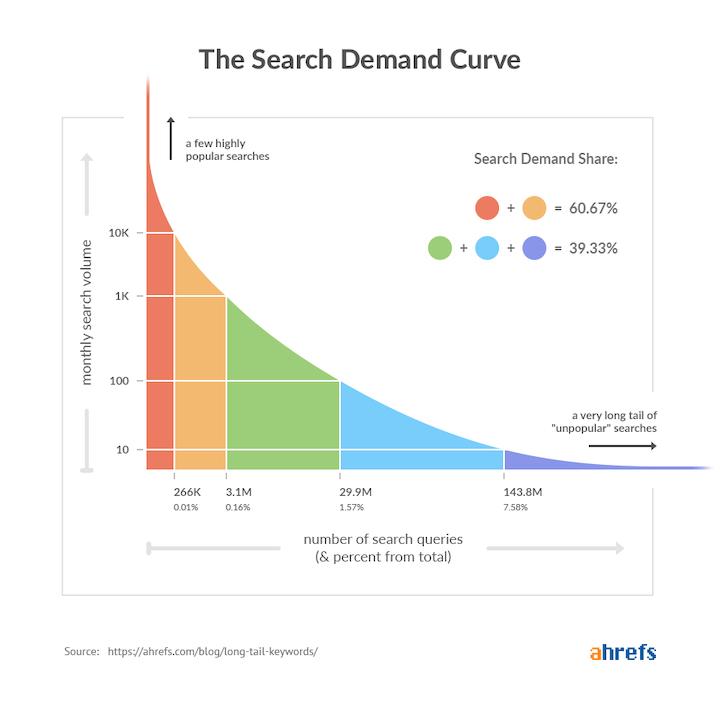 the search demand curve graph