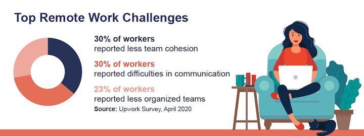 challenges of managing remote employees graphic