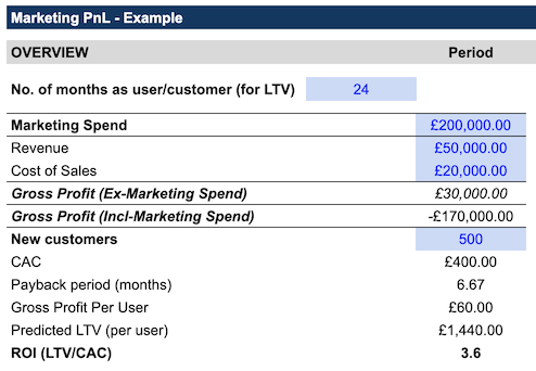 marketing p&l example table