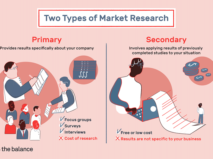 types of marketing research graphic