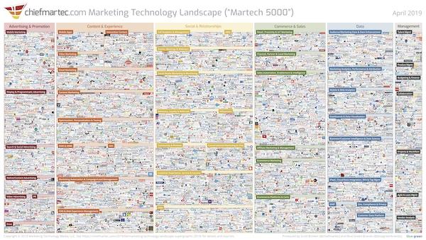 Martech 5000 - Marketing technology landscape