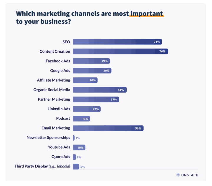 startup marketing most important marketing channels graph