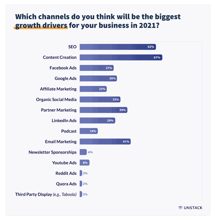 startup marketing channels for 2021