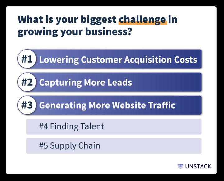 startup marketing biggest challenge