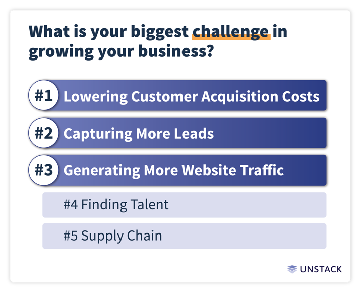startup marketing biggest challenge