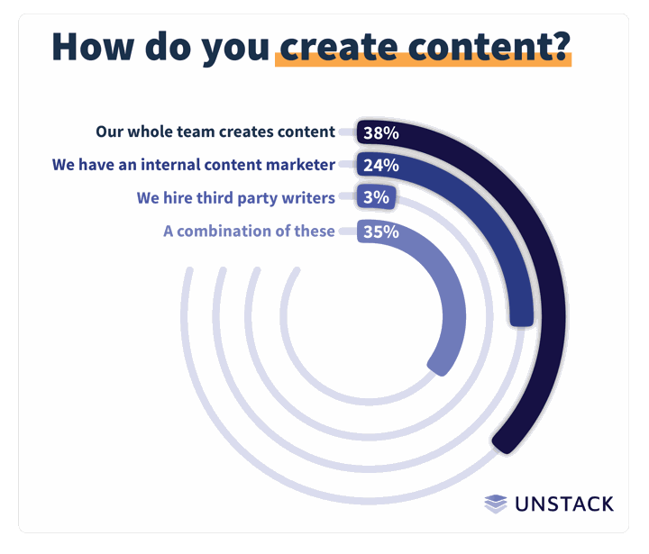 startup marketing content creation graph
