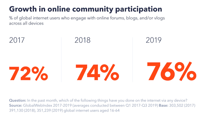 online community participation