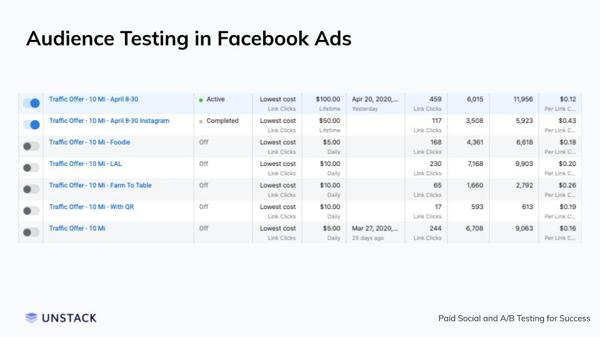 Audience testing using Facebook Ads