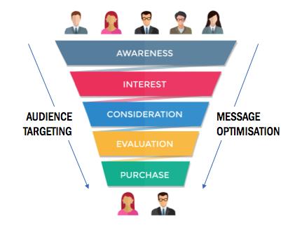 Tracking Brand Awareness
