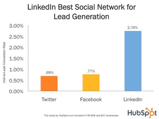 linkedin lead gen graph from hubspot