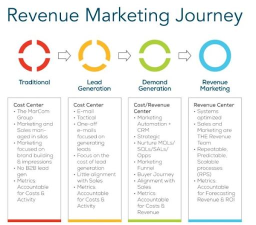 revenue marketing journey graphic