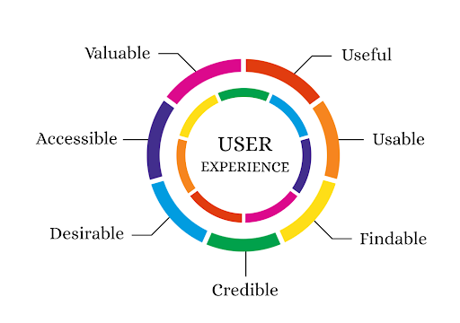 user experience graph