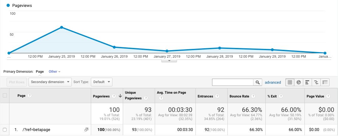 Betapage Traffic