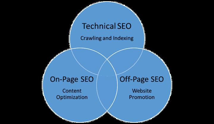 types of SEO venn diagram