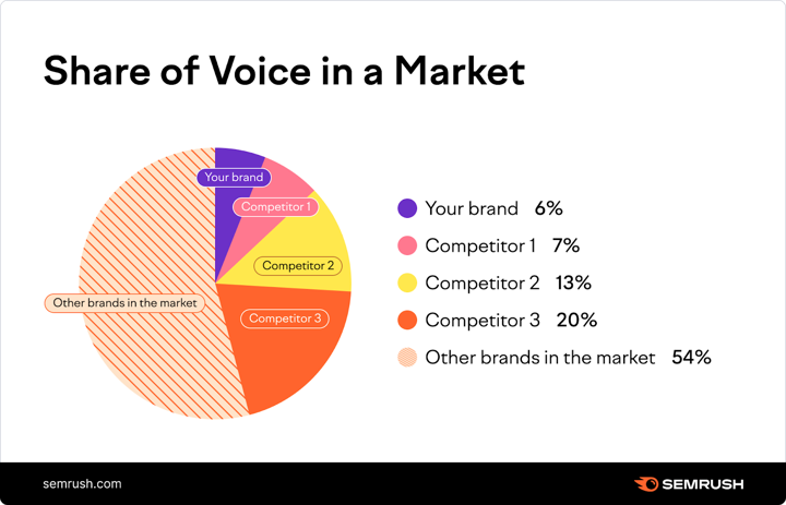 Share of Voice in a Market