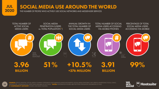 How to Build a Strong Social Media Presence in 2021