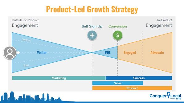 product led growth graph