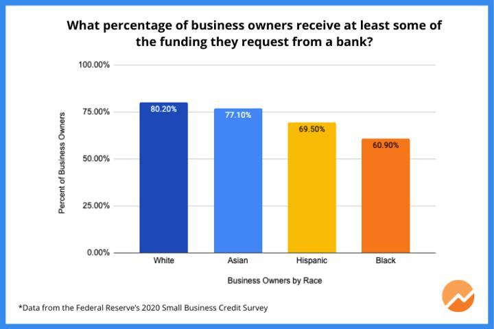 startup bank funding graph