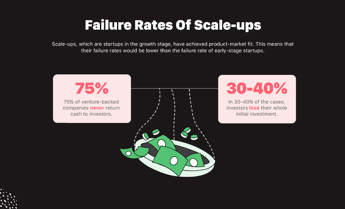 startup statistics failure rates graphic