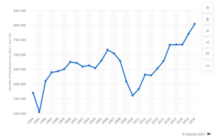 startup statistics new businesses graph