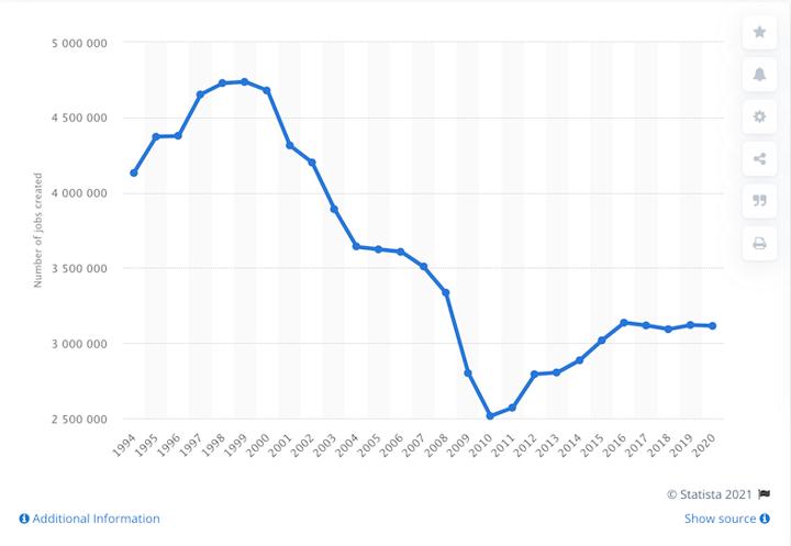 startup statistics new jobs graph