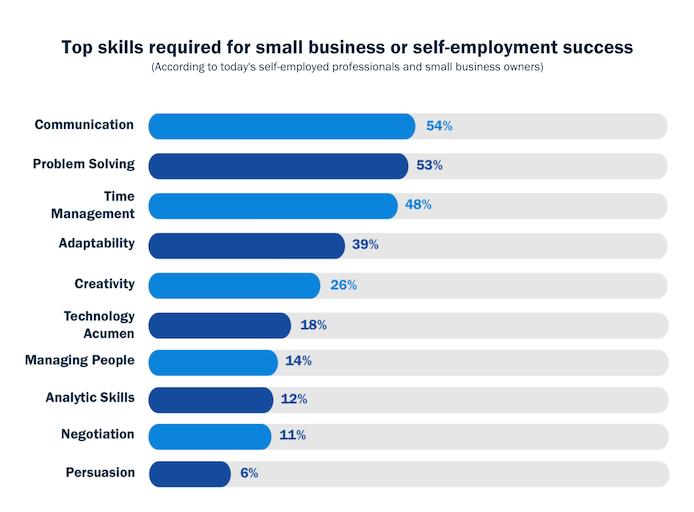 startup skills graph