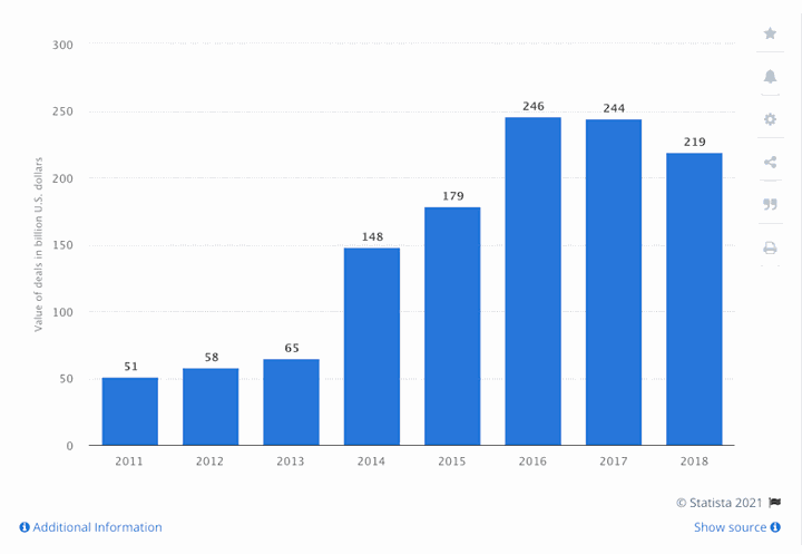 value of startup deals graph
