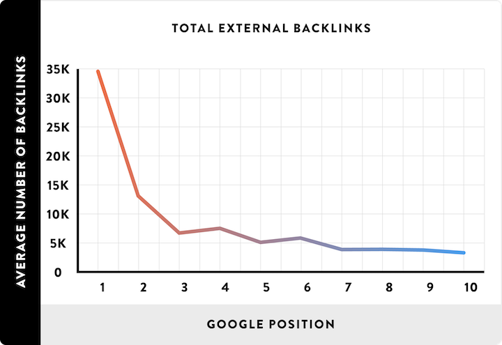 content analytics graph of backlinks