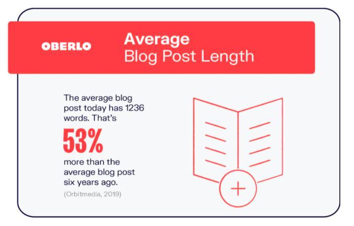 average blog post length stat