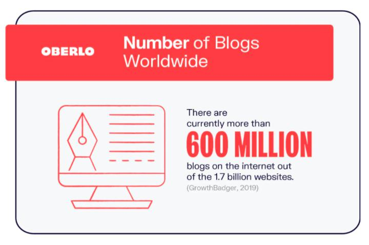 number of blogs worldwide graphic