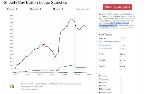 Shopify Buy Button Usage Stats