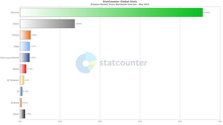 web browser graph