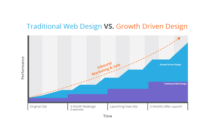 39 Web Design Statistics You Need to Know [DATA]