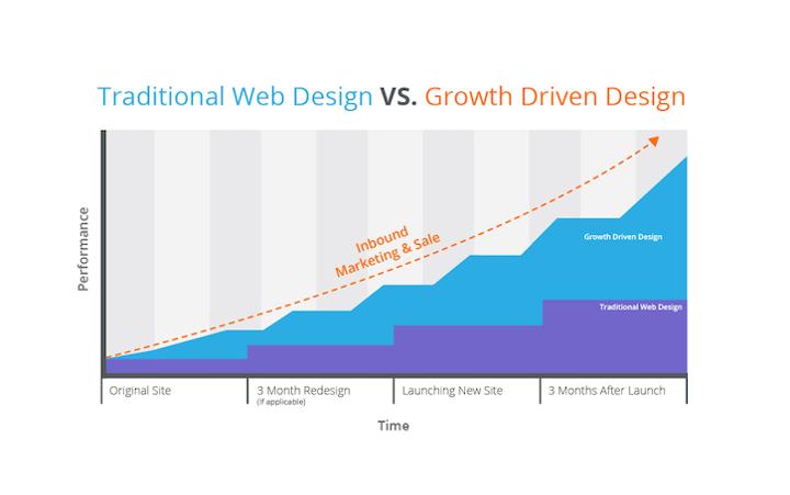 growth-driven design vs traditional design graph