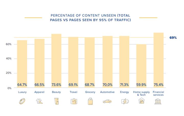 unseen website content graph