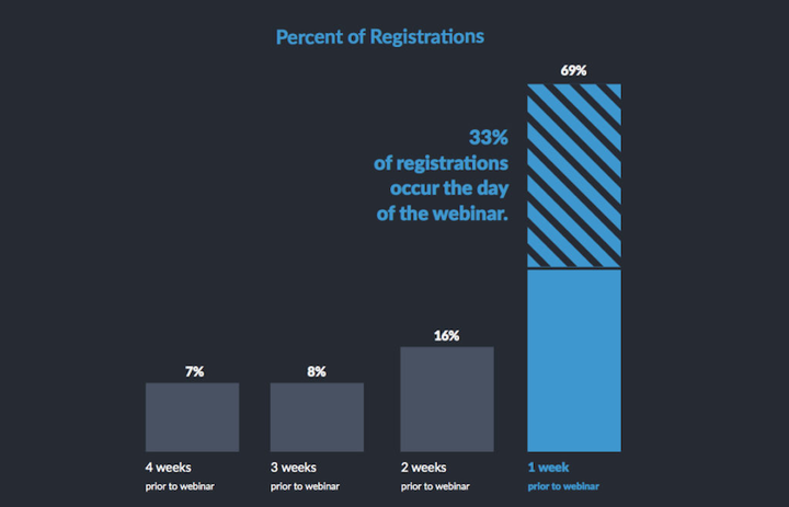 webinar marketing promotion graph