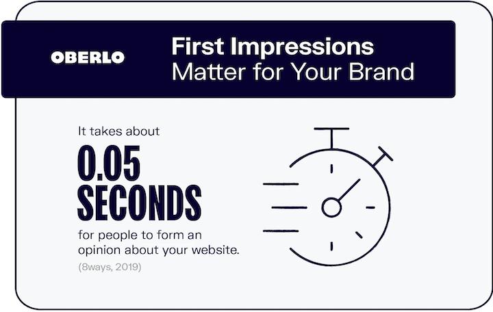 first impression branding stat