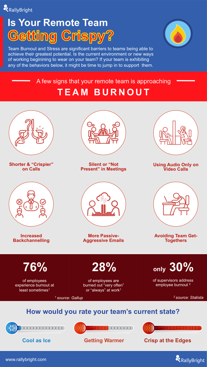 How can you protect against remote team burnout when you're no longer with your team physically?  Many teams that were formerly working together in one office are now working remotely at least part of the time. This physical distance can make it harder for managers to determine how their team members are faring during these times of extreme and prolonged stress.  Do you recognize the six important behavioral signs of remote team burnout on your team?  Download the infographic