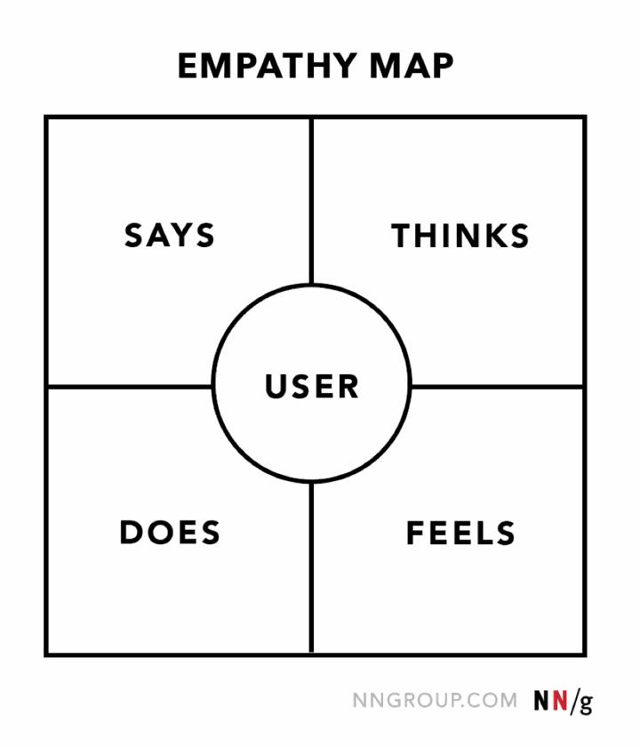 image of empathy map