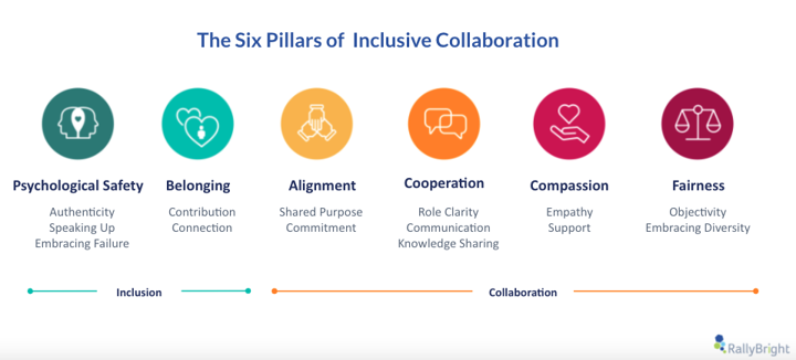 six-pillars-inclusive-collaboration